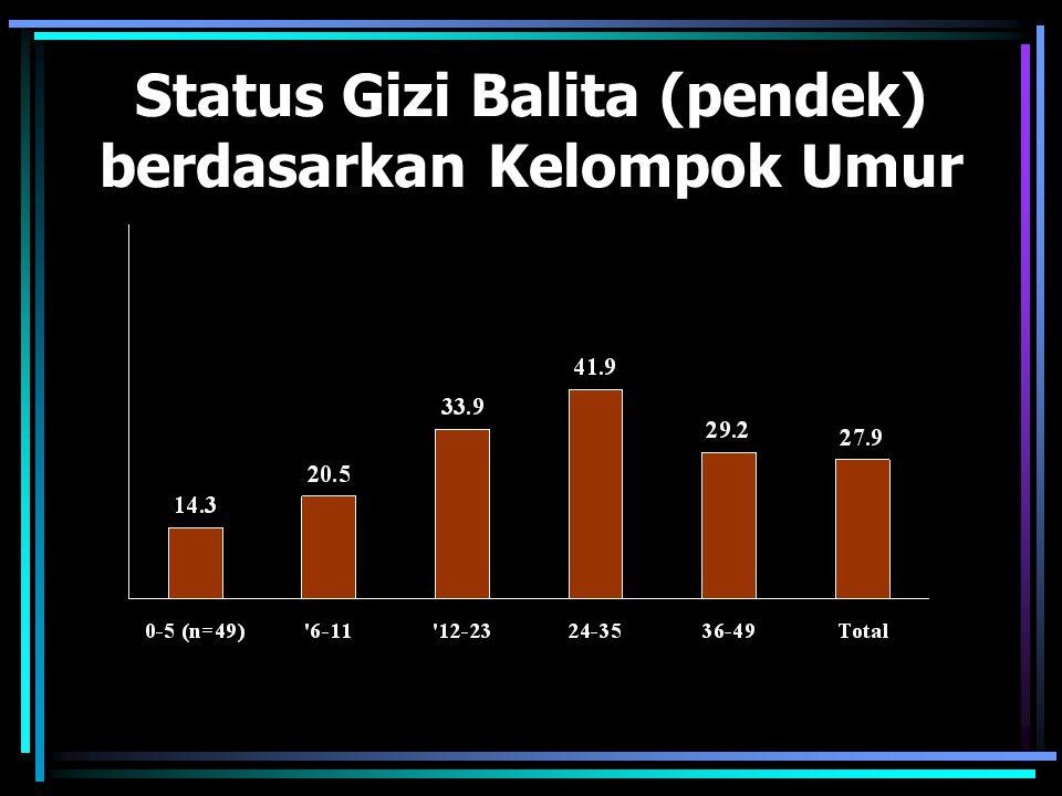 Status Gizi Balita (pendek) berdasarkan Kelompok Umur