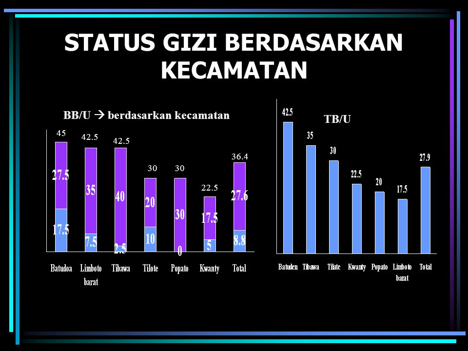 STATUS GIZI BERDASARKAN KECAMATAN TB/U BB/U  berdasarkan kecamatan 45 42.5 30 36.4 22.5