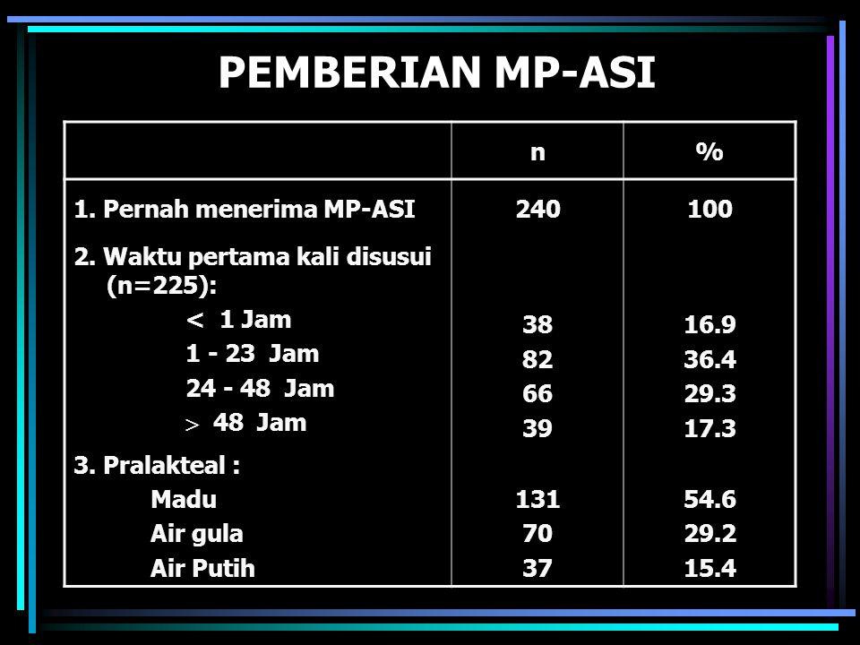 PEMBERIAN MP-ASI n% 1. Pernah menerima MP-ASI240100 2. Waktu pertama kali disusui (n=225): < 1 Jam 1 - 23 Jam 24 - 48 Jam  48 Jam 38 82 66 39 16.9 36