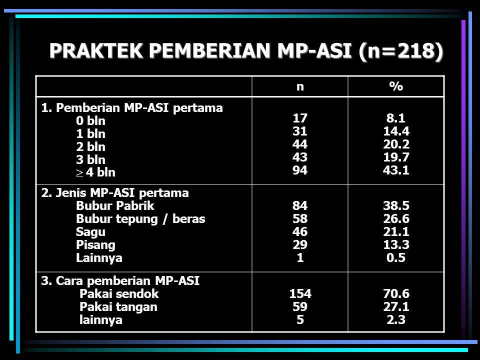 PRAKTEK PEMBERIAN MP-ASI (n=218) n% 1. Pemberian MP-ASI pertama 0 bln 1 bln 2 bln 3 bln  4 bln 17 31 44 43 94 8.1 14.4 20.2 19.7 43.1 2. Jenis MP-ASI