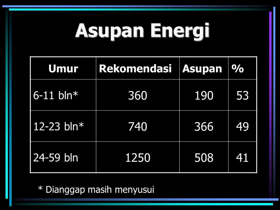* Dianggap masih menyusui Asupan Energi UmurRekomendasiAsupan% 6-11 bln* 36019053 12-23 bln* 74036649 24-59 bln 125050841