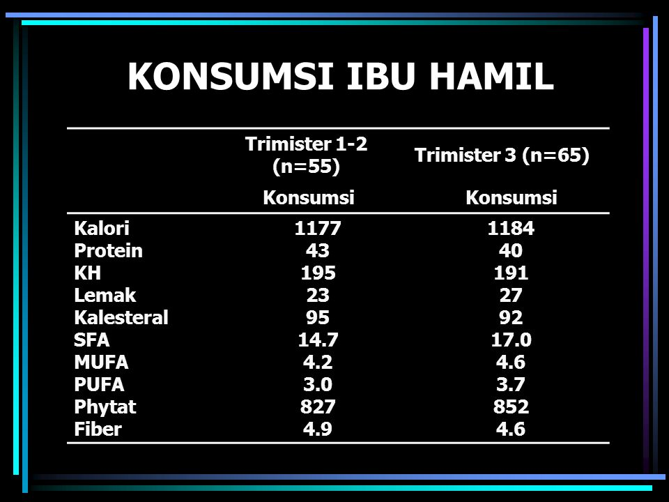 KONSUMSI IBU HAMIL Trimister 1-2 (n=55) Trimister 3 (n=65) Konsumsi Kalori Protein KH Lemak Kalesteral SFA MUFA PUFA Phytat Fiber 1177 43 195 23 95 14