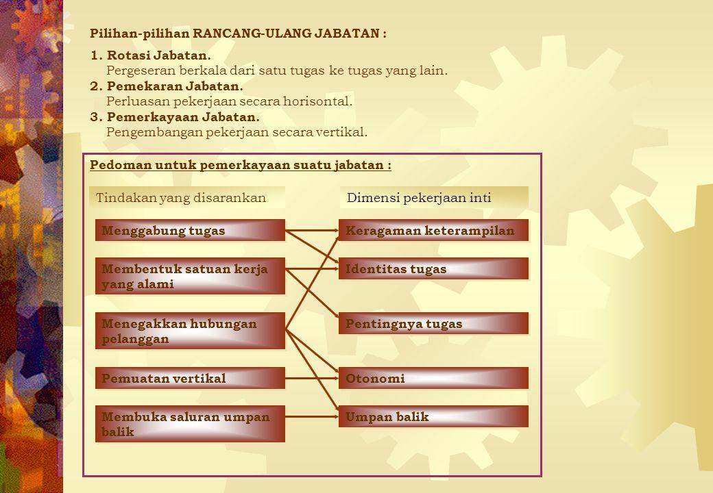 Pilihan-pilihan RANCANG-ULANG JABATAN : 1. Rotasi Jabatan. Pergeseran berkala dari satu tugas ke tugas yang lain. 2. Pemekaran Jabatan. Perluasan peke