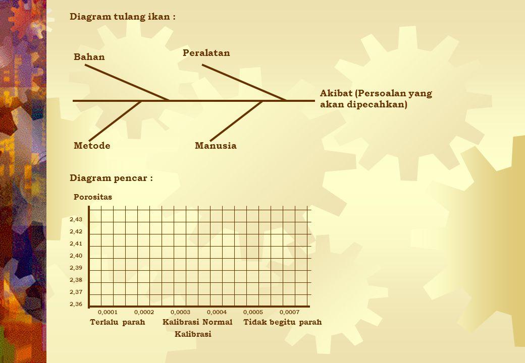 Diagram Pareto : Jumlah kerusakan yang terjadi PorositasBocorKalibrasiTidak senter Terlalu besar Terlalu kecil Garis frekuensi kumulatif 20% 40% 60% 80% 100% 0% Histogram