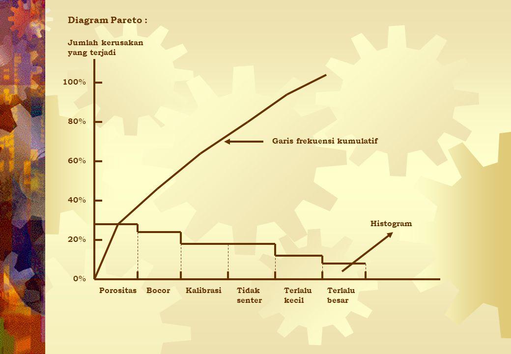 Diagram Pareto : Jumlah kerusakan yang terjadi PorositasBocorKalibrasiTidak senter Terlalu besar Terlalu kecil Garis frekuensi kumulatif 20% 40% 60% 8