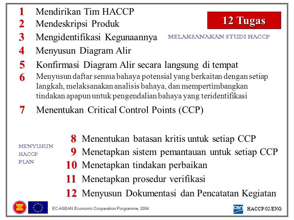 HACCP/02/ENG EC-ASEAN Economic Cooperation Porgramme, 2004 12 Tugas 2 1 3 4 5 6 7 Mendeskripsi Produk Mendirikan Tim HACCP Mengidentifikasi Kegunaanny