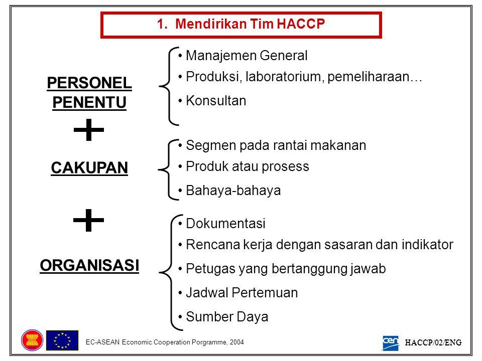 HACCP/02/ENG EC-ASEAN Economic Cooperation Porgramme, 2004 1. Mendirikan Tim HACCP PERSONEL PENENTU CAKUPAN ORGANISASI • Manajemen General • Produksi,