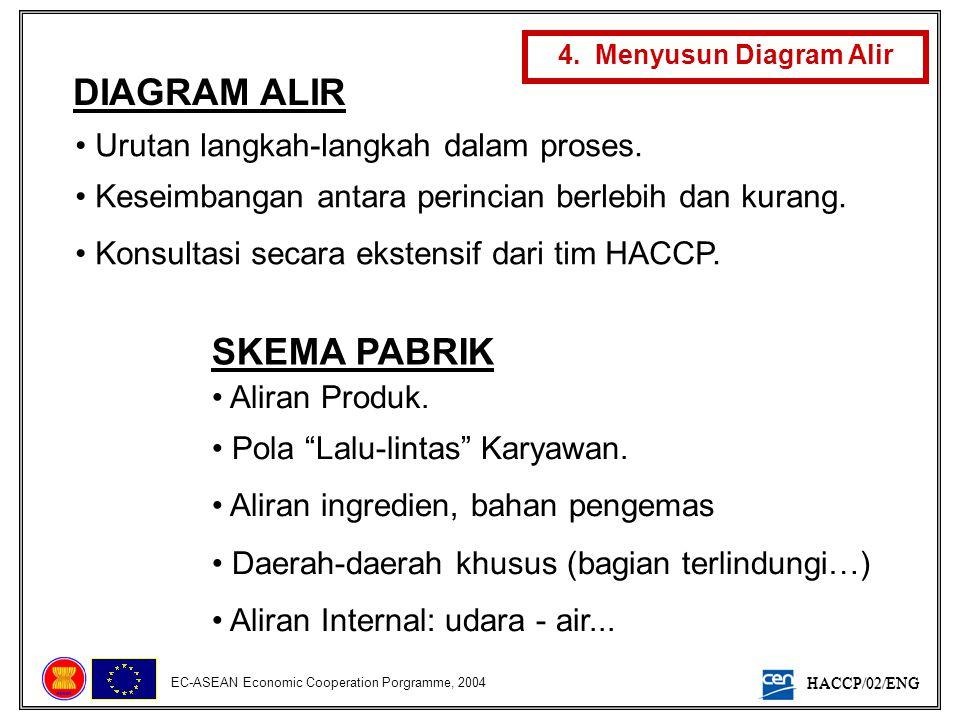HACCP/02/ENG EC-ASEAN Economic Cooperation Porgramme, 2004 4. Menyusun Diagram Alir DIAGRAM ALIR SKEMA PABRIK • Urutan langkah-langkah dalam proses. •