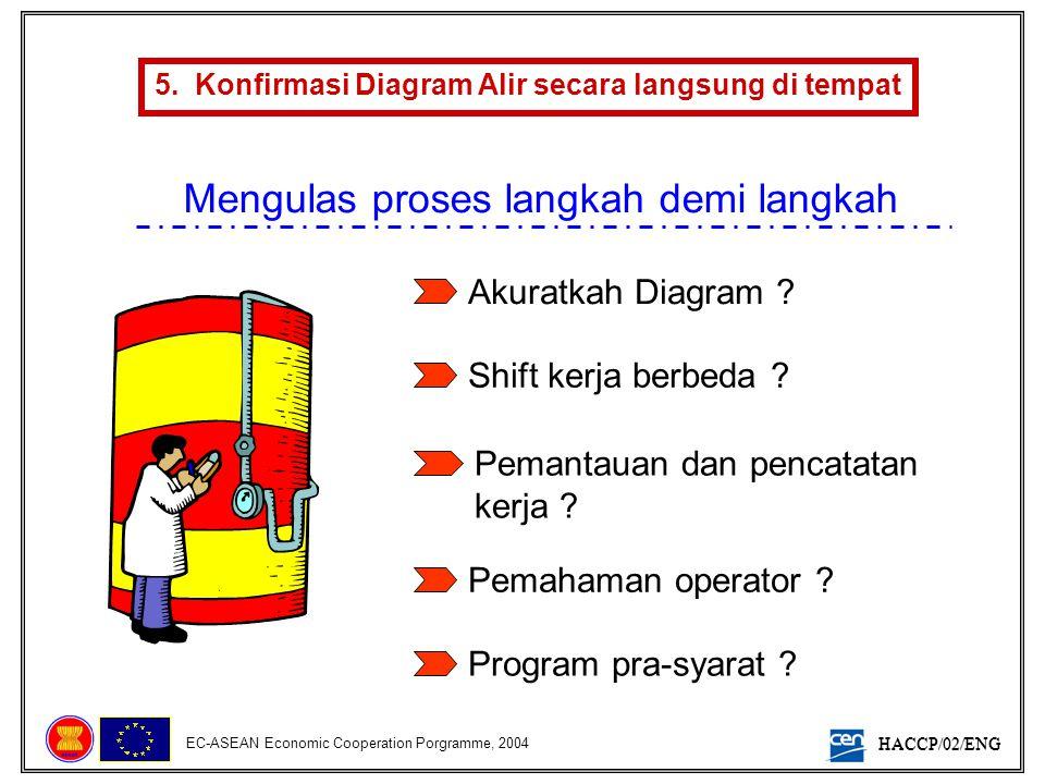 HACCP/02/ENG EC-ASEAN Economic Cooperation Porgramme, 2004 5. Konfirmasi Diagram Alir secara langsung di tempat Mengulas proses langkah demi langkah A