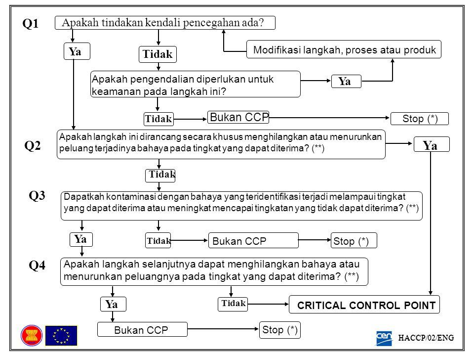 HACCP/02/ENG EC-ASEAN Economic Cooperation Porgramme, 2004 Apakah pengendalian diperlukan untuk keamanan pada langkah ini? Modifikasi langkah, proses