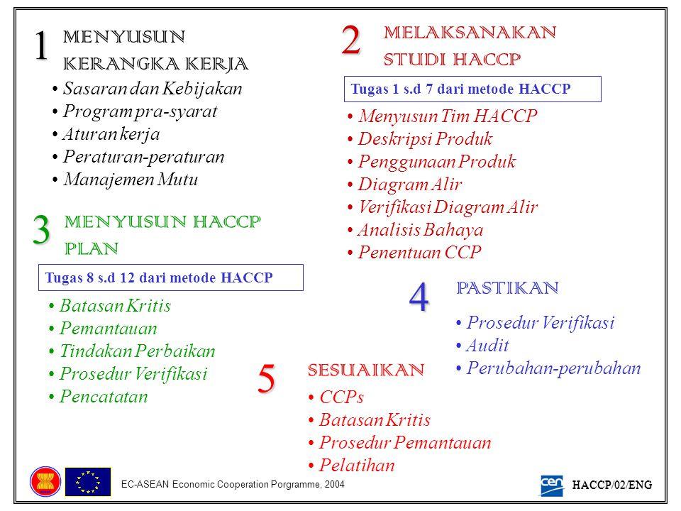 HACCP/02/ENG EC-ASEAN Economic Cooperation Porgramme, 2004 MENYUSUN KERANGKA KERJA • Sasaran dan Kebijakan • Program pra-syarat • Aturan kerja • Perat