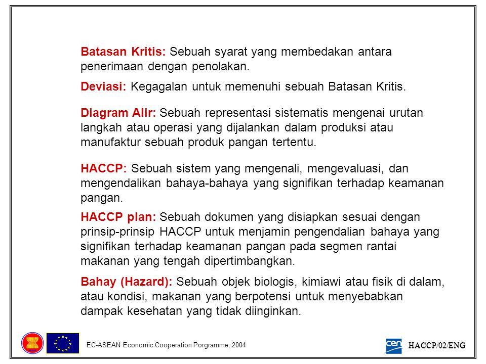 HACCP/02/ENG EC-ASEAN Economic Cooperation Porgramme, 2004 Analisis Bahaya: Sebuah proses penghimpunan dan evaluasi informasi mengenai bahaya serta kondisi-kondisi penyebabnya, untuk memutuskan mana yang siginifkan terhadap keamanan pangan sehingga perlu pencantuman dalam HACCP plan.