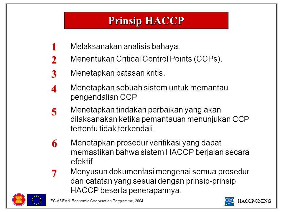 HACCP/02/ENG EC-ASEAN Economic Cooperation Porgramme, 2004 Prinsip HACCP 1 Melaksanakan analisis bahaya. Menentukan Critical Control Points (CCPs).2 M