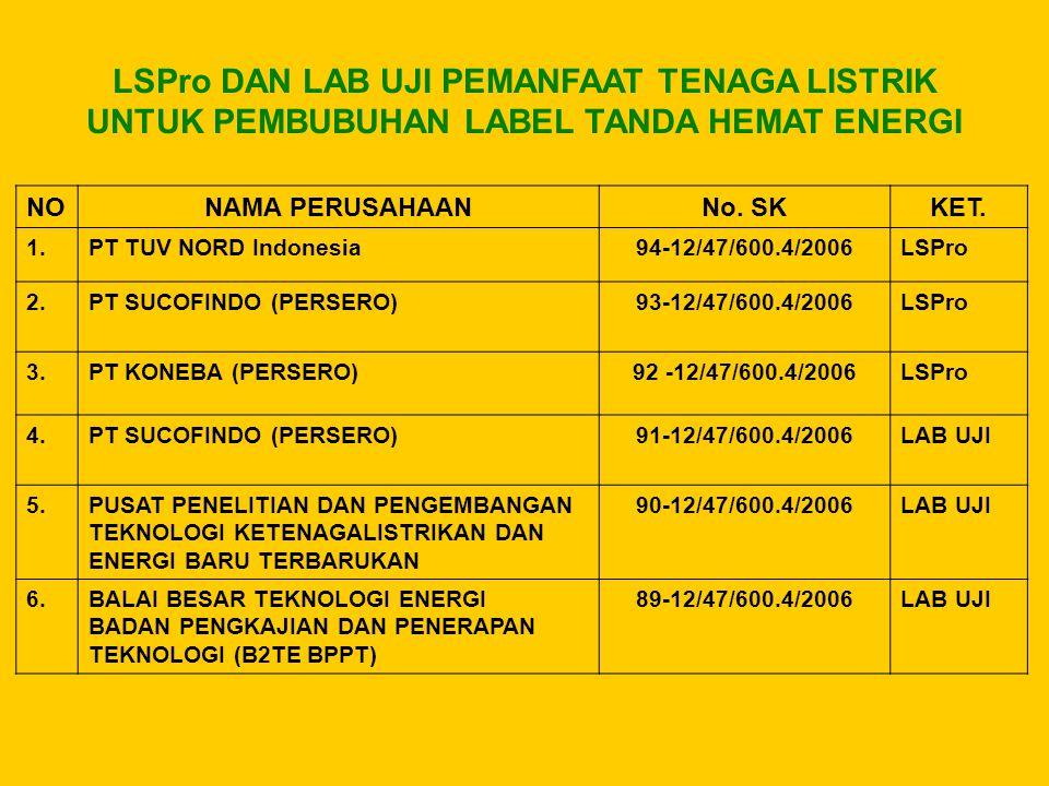 NONAMA PERUSAHAANNo. SKKET. 1.PT TUV NORD Indonesia94-12/47/600.4/2006LSPro 2.PT SUCOFINDO (PERSERO)93-12/47/600.4/2006LSPro 3.PT KONEBA (PERSERO)92 -