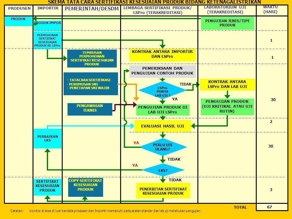 SKEMA TATA CARA SERTIFIKASI KESESUAIAN PRODUK BIDANG KETENAGALISTRIKAN TOTAL PEMERINTAH/DESDM LEMBAGA SERTIFIKASI PRODUK/ LSPro (TERAKREDITASI) WAKTU