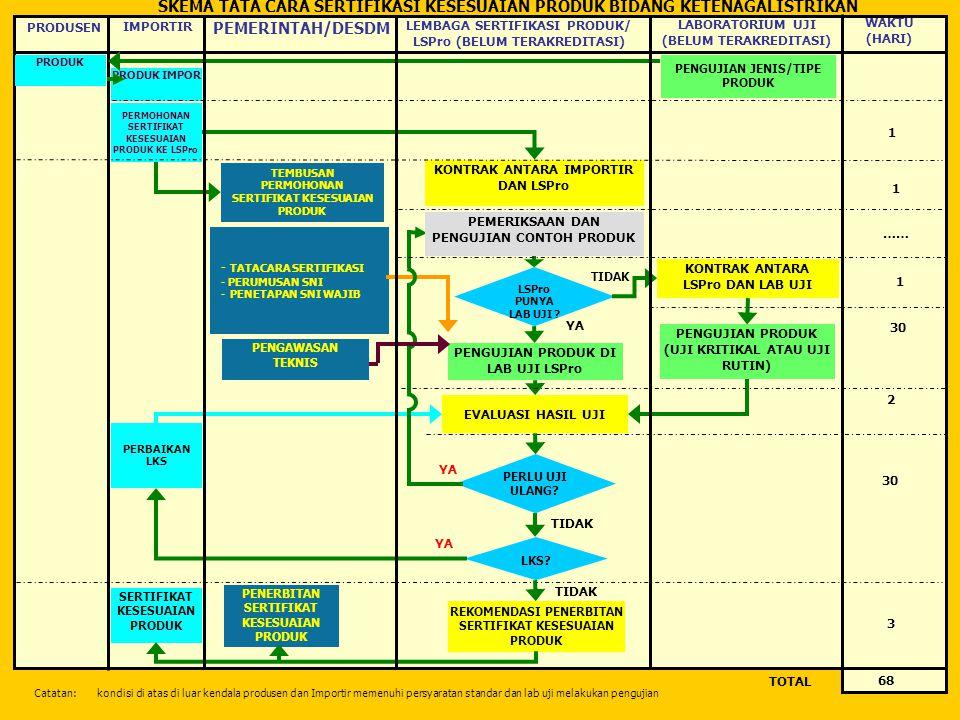 SKEMA TATA CARA SERTIFIKASI KESESUAIAN PRODUK BIDANG KETENAGALISTRIKAN TOTAL PEMERINTAH/DESDM LEMBAGA SERTIFIKASI PRODUK/ LSPro (BELUM TERAKREDITASI)
