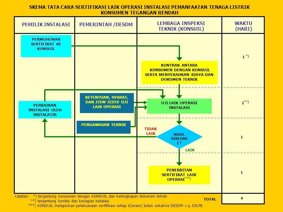 NO.NAMA PERUSAHAANNo. SKKETERANGAN 1.PT. INDUSTIRA110-12/44/600.4/2006P, TT dan TM 2.PT.