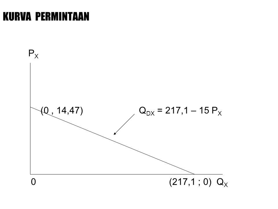 KURVA PERMINTAAN P X (0, 14,47) Q DX = 217,1 – 15 P X 0 (217,1 ; 0) Q X