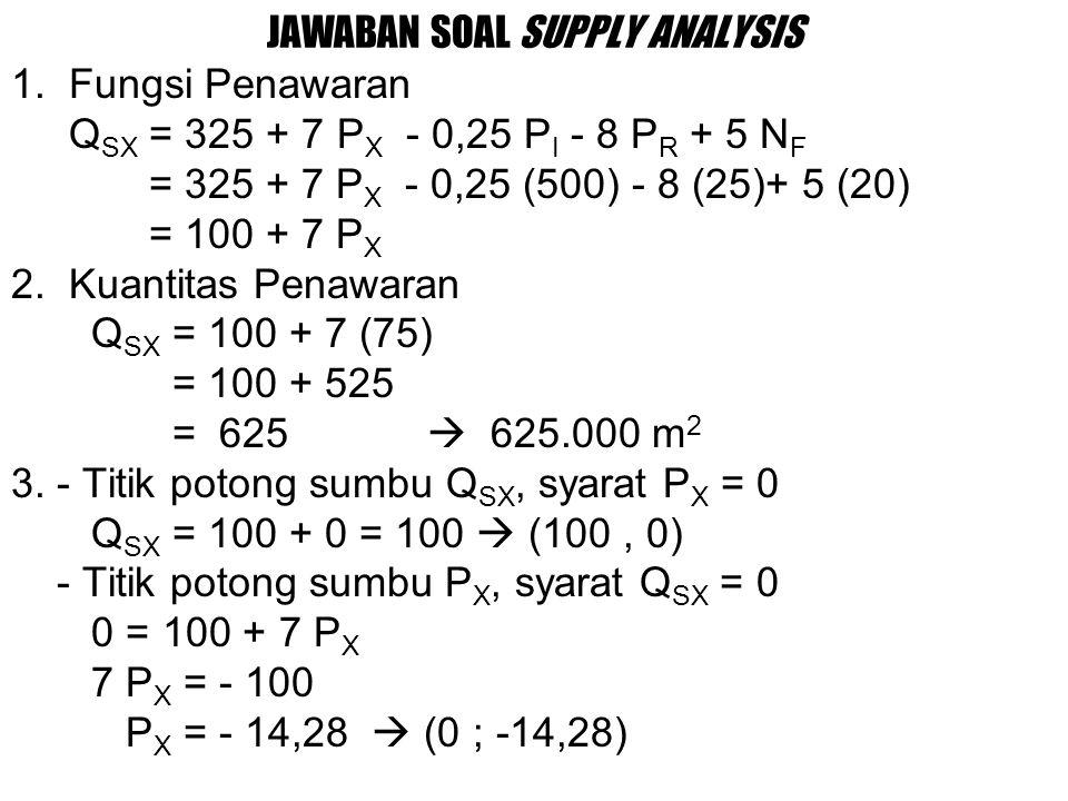 JAWABAN SOAL SUPPLY ANALYSIS 1.