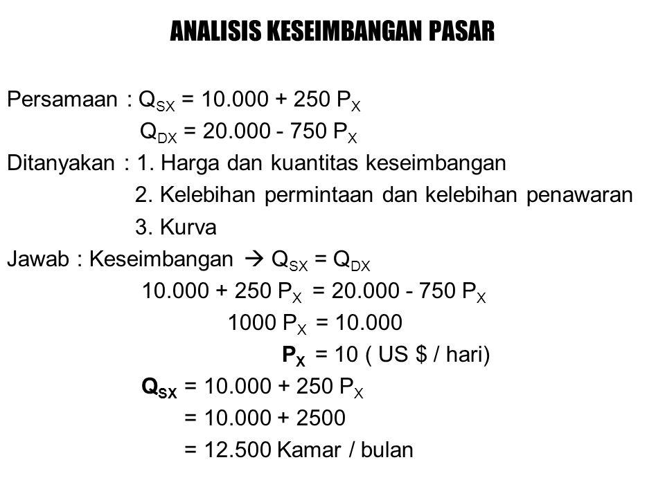 ANALISIS KESEIMBANGAN PASAR Persamaan : Q SX = 10.000 + 250 P X Q DX = 20.000 - 750 P X Ditanyakan : 1.