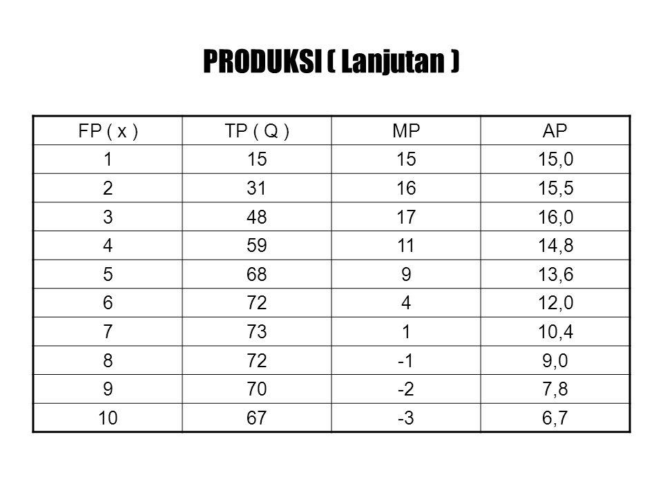 PRODUKSI ( Lanjutan ) FP ( x )TP ( Q )MPAP 115 15,0 2311615,5 3481716,0 4591114,8 568913,6 672412,0 773110,4 8729,0 970-27,8 1067-36,7