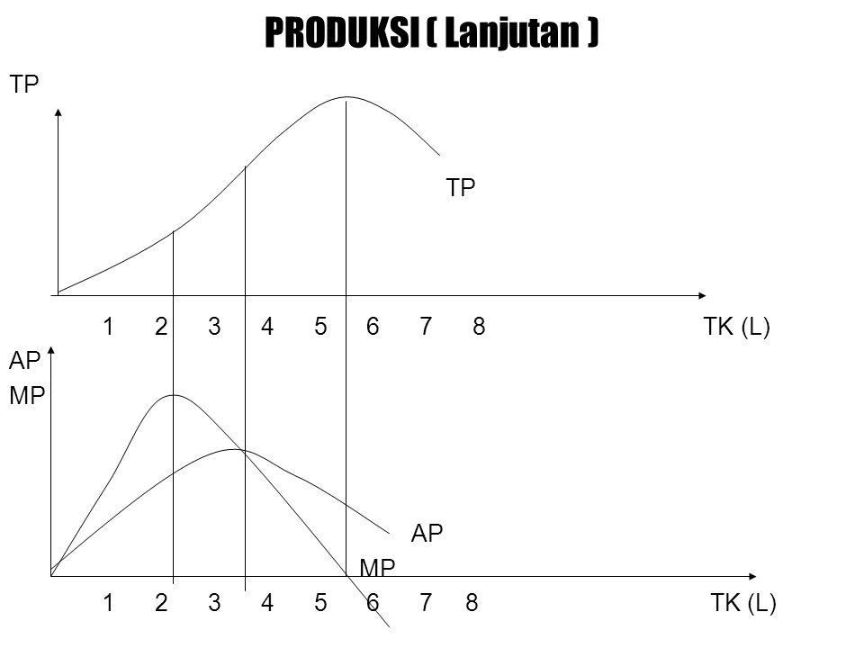 PRODUKSI ( Lanjutan ) TP 1 2 3 4 5 6 7 8 TK (L) AP MP AP MP 1 2 3 4 5 6 7 8 TK (L)