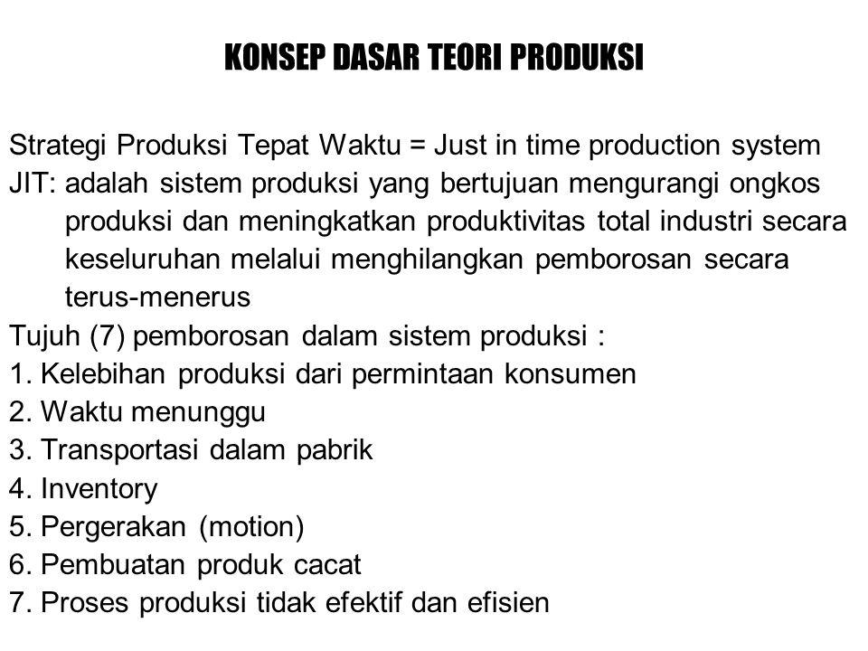 KONSEP DASAR TEORI PRODUKSI Strategi Produksi Tepat Waktu = Just in time production system JIT: adalah sistem produksi yang bertujuan mengurangi ongkos produksi dan meningkatkan produktivitas total industri secara keseluruhan melalui menghilangkan pemborosan secara terus-menerus Tujuh (7) pemborosan dalam sistem produksi : 1.