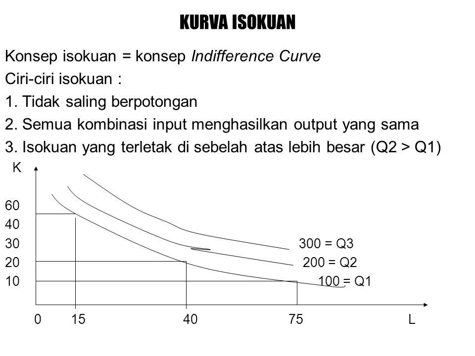 KURVA ISOKUAN Konsep isokuan = konsep Indifference Curve Ciri-ciri isokuan : 1.