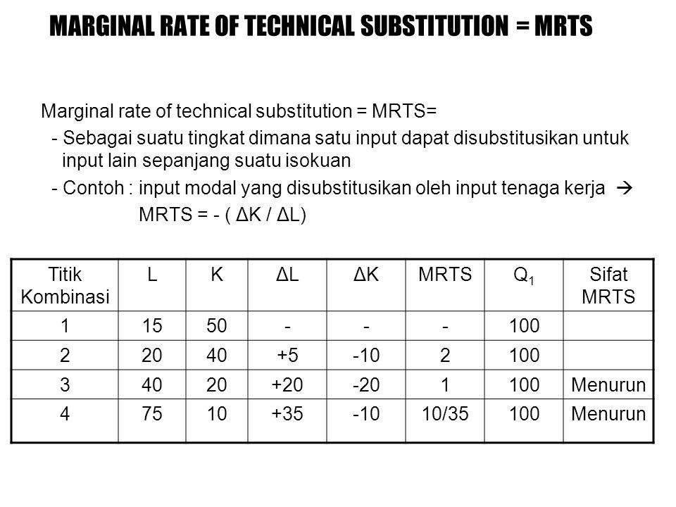 MARGINAL RATE OF TECHNICAL SUBSTITUTION = MRTS Marginal rate of technical substitution = MRTS= - Sebagai suatu tingkat dimana satu input dapat disubstitusikan untuk input lain sepanjang suatu isokuan - Contoh : input modal yang disubstitusikan oleh input tenaga kerja  MRTS = - ( ΔK / ΔL) Titik Kombinasi LKΔLΔLΔKΔKMRTSQ1Q1 Sifat MRTS 11550---100 22040+5-102100 34020+20-201100Menurun 47510+35-1010/35100Menurun