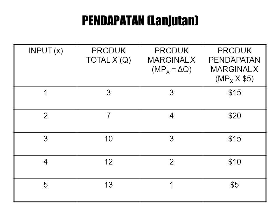 PENDAPATAN (Lanjutan) INPUT (x)PRODUK TOTAL X (Q) PRODUK MARGINAL X (MP X = ΔQ) PRODUK PENDAPATAN MARGINAL X (MP X X $5) 133$15 274$20 3103$15 4122$10 5131$5