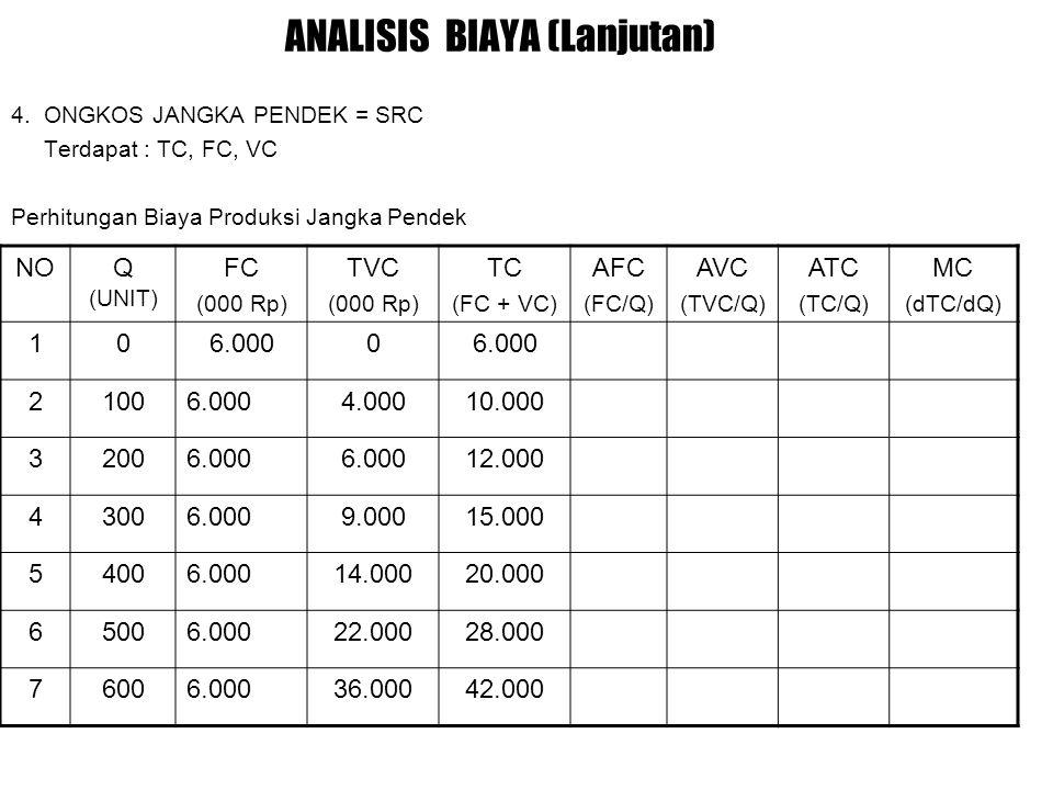 ANALISIS BIAYA (Lanjutan) 4.