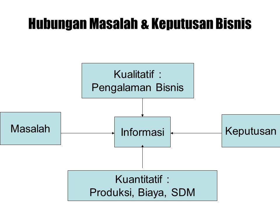 Hubungan Masalah & Keputusan Bisnis Informasi Keputusan Masalah Kualitatif : Pengalaman Bisnis Kuantitatif : Produksi, Biaya, SDM