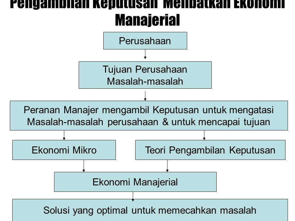 ANALISIS KESEIMBANGAN PASAR (Lanjutan) 3.