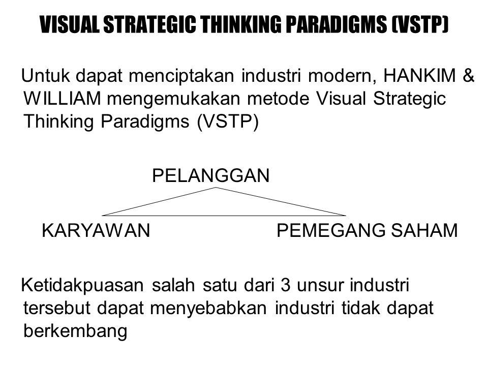 VISUAL STRATEGIC THINKING PARADIGMS (VSTP) Untuk dapat menciptakan industri modern, HANKIM & WILLIAM mengemukakan metode Visual Strategic Thinking Paradigms (VSTP) PELANGGAN KARYAWAN PEMEGANG SAHAM Ketidakpuasan salah satu dari 3 unsur industri tersebut dapat menyebabkan industri tidak dapat berkembang