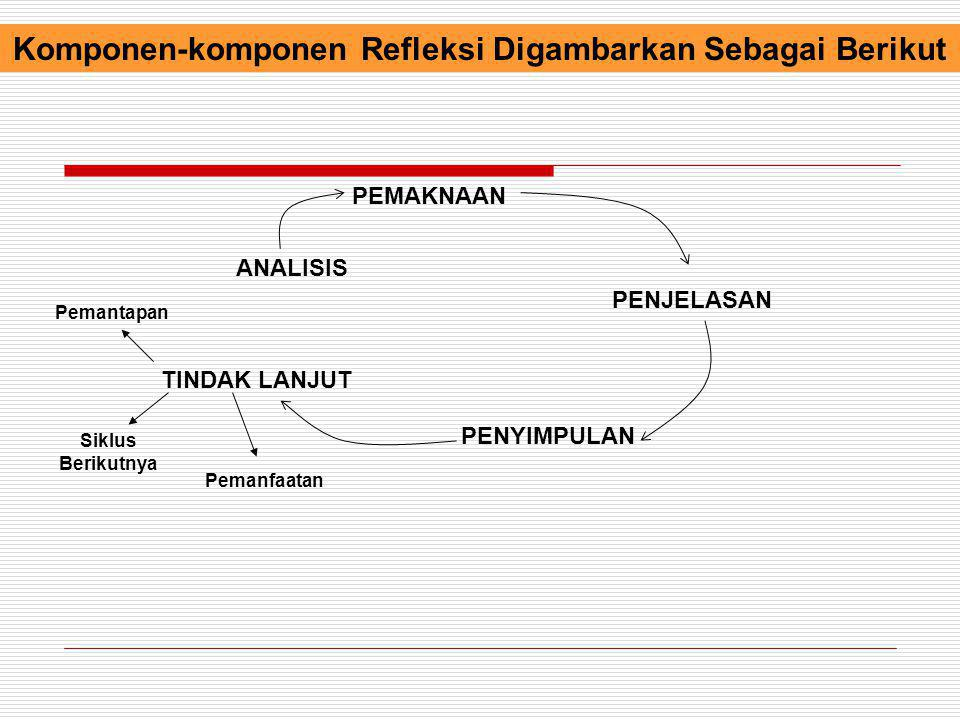Komponen-komponen Refleksi Digambarkan Sebagai Berikut PEMAKNAAN PENJELASAN PENYIMPULAN TINDAK LANJUT ANALISIS Pemantapan Siklus Berikutnya Pemanfaata