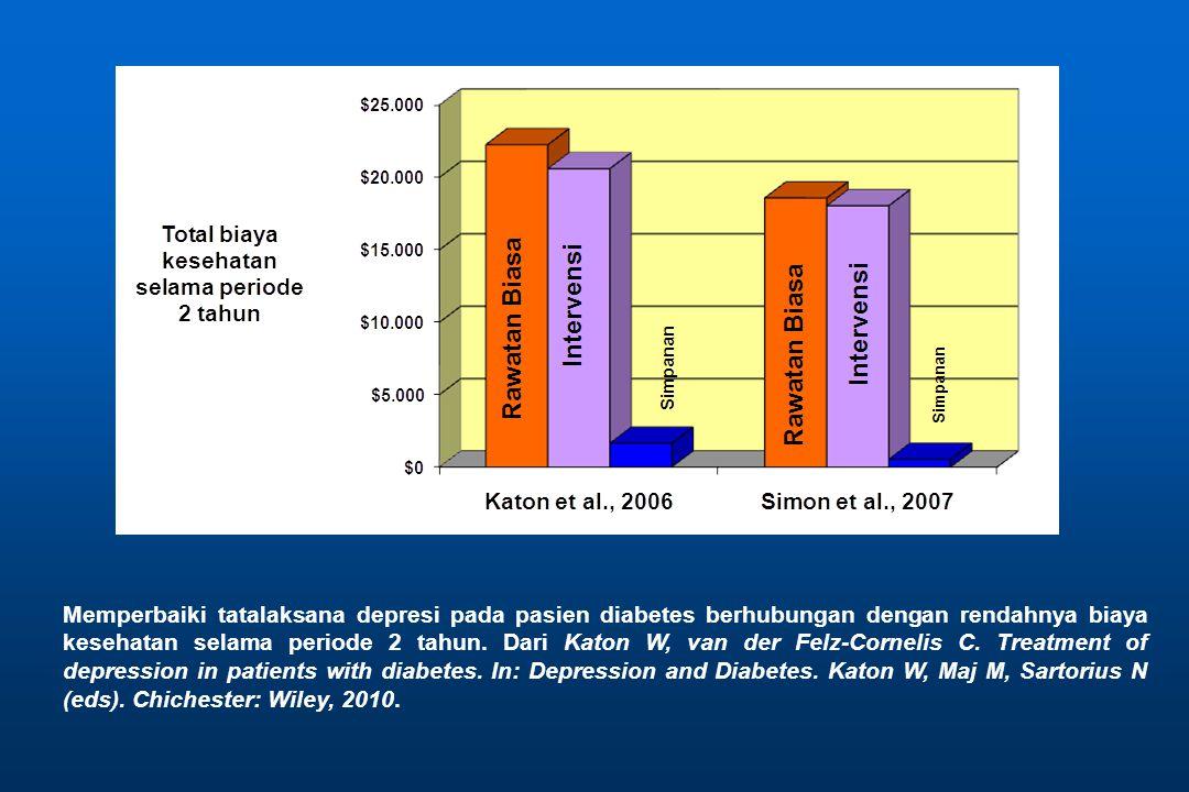 Memperbaiki tatalaksana depresi pada pasien diabetes berhubungan dengan rendahnya biaya kesehatan selama periode 2 tahun. Dari Katon W, van der Felz-C