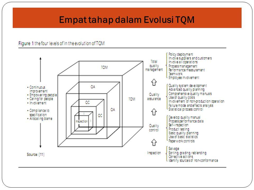 Empat tahap dalam Evolusi TQM