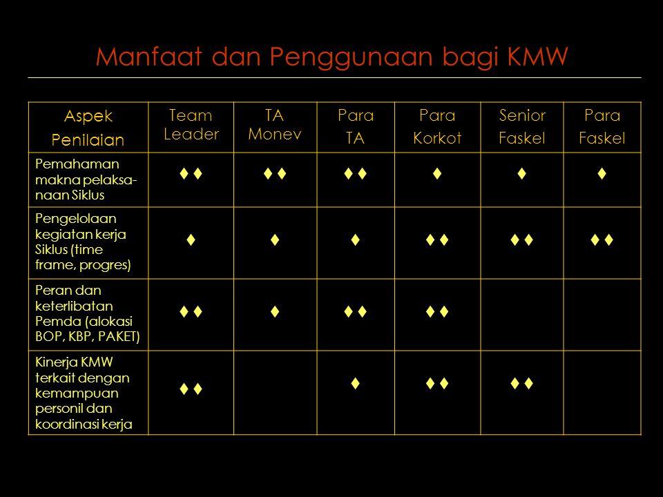 Manfaat dan Penggunaan bagi KMW Aspek Penilaian Team Leader TA Monev Para TA Para Korkot Senior Faskel Para Faskel Pemahaman makna pelaksa- naan Siklus   Pengelolaan kegiatan kerja Siklus (time frame, progres)  Peran dan keterlibatan Pemda (alokasi BOP, KBP, PAKET)  Kinerja KMW terkait dengan kemampuan personil dan koordinasi kerja  