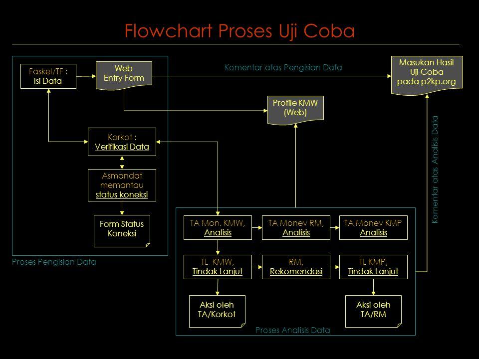 Flowchart Proses Uji Coba Faskel/TF : Isi Data Korkot : Verifikasi Data Asmandat memantau status koneksi Form Status Koneksi TA Mon.