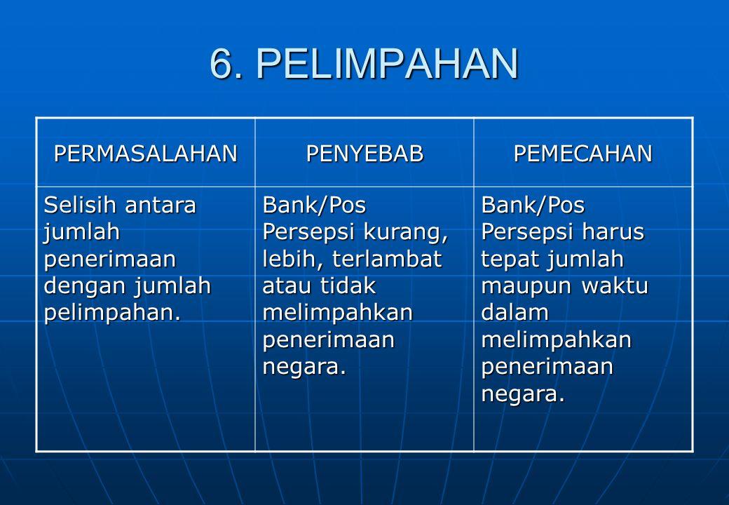 6. PELIMPAHAN PERMASALAHANPENYEBABPEMECAHAN Selisih antara jumlah penerimaan dengan jumlah pelimpahan. Bank/Pos Persepsi kurang, lebih, terlambat atau