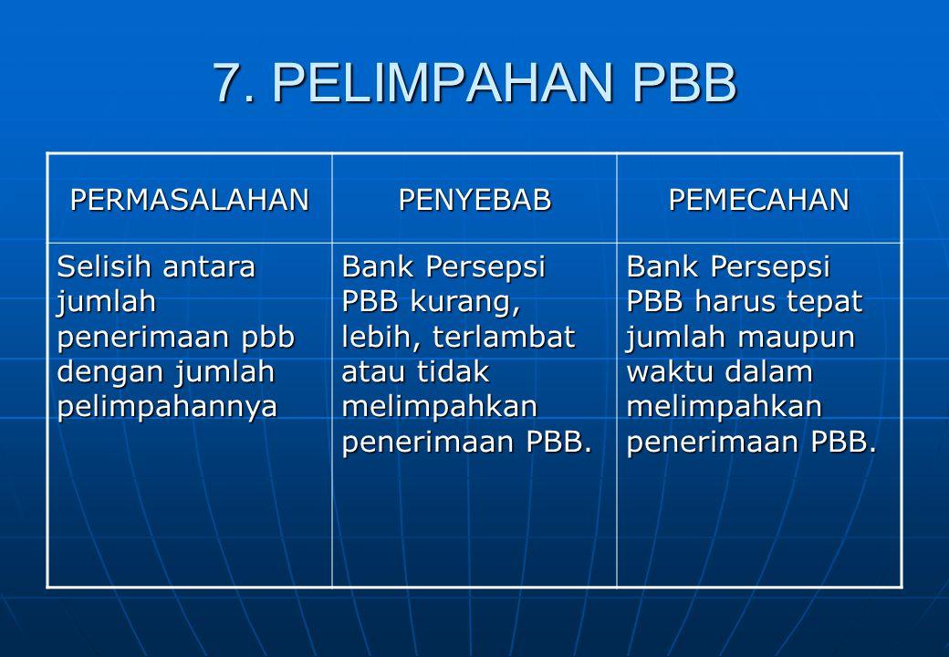 7. PELIMPAHAN PBB PERMASALAHANPENYEBABPEMECAHAN Selisih antara jumlah penerimaan pbb dengan jumlah pelimpahannya Bank Persepsi PBB kurang, lebih, terl