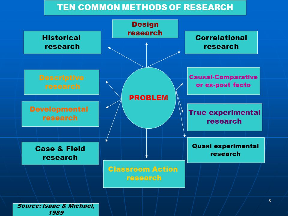 3 Historical research Correlational research Descriptive research Developmental research Case & Field research Classroom Action research Causal-Compar