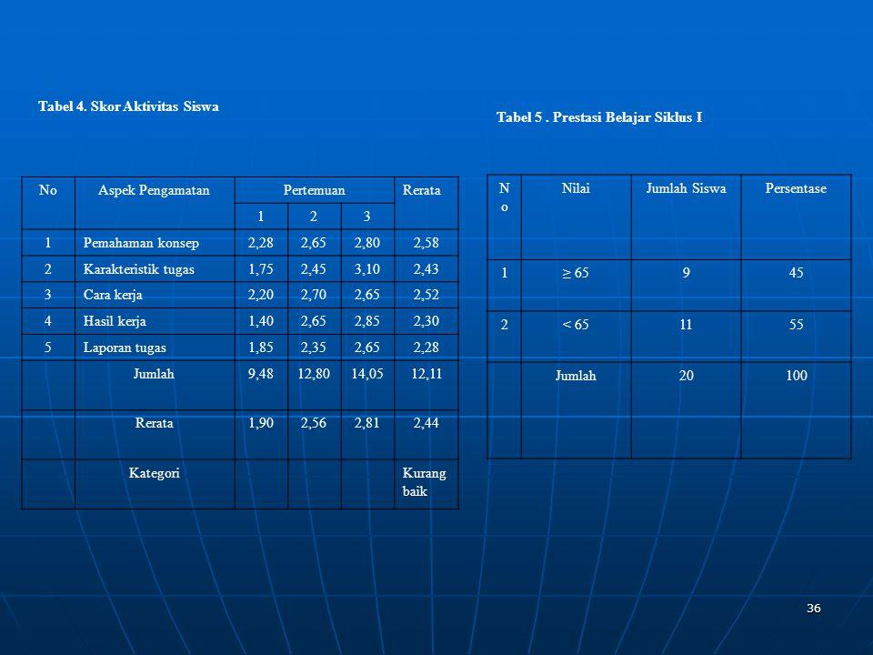 36 Tabel 4. Skor Aktivitas Siswa NoAspek PengamatanPertemuanRerata 123 1Pemahaman konsep2,282,652,802,58 2Karakteristik tugas1,752,453,102,43 3Cara ke