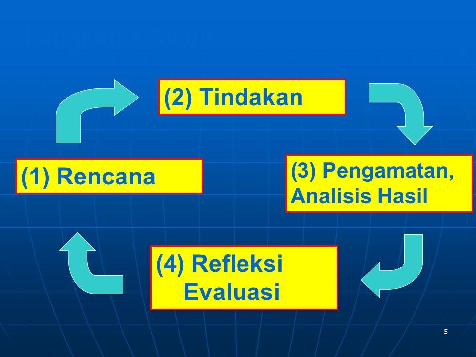 5 Langkah 1 Siklus (2) Tindakan (4) Refleksi Evaluasi (1) Rencana (3) Pengamatan, Analisis Hasil