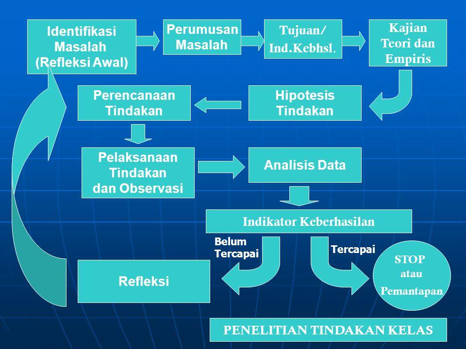 6 Identifikasi Masalah (Refleksi Awal) Perumusan Masalah Hipotesis Tindakan Perencanaan Tindakan Pelaksanaan Tindakan dan Observasi Analisis Data Refl