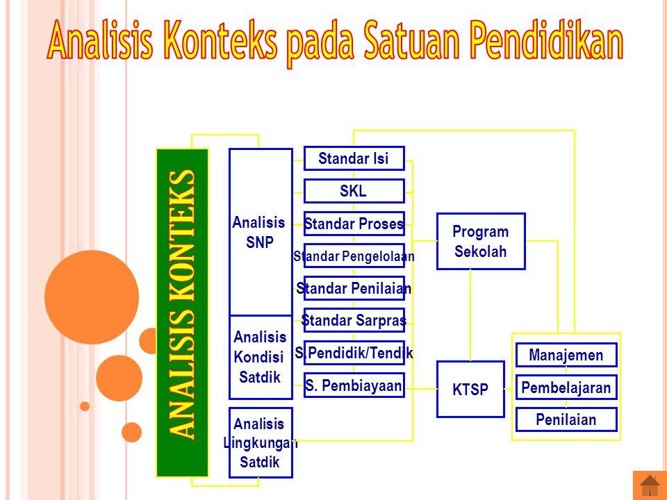 Analisis Lingkungan Satdik Manajemen Penilaian Program Sekolah KTSP Pembelajaran Standar Isi SKL Standar Proses Standar Penilaian Standar Pengelolaan Standar Sarpras S.Pendidik/Tendik S.