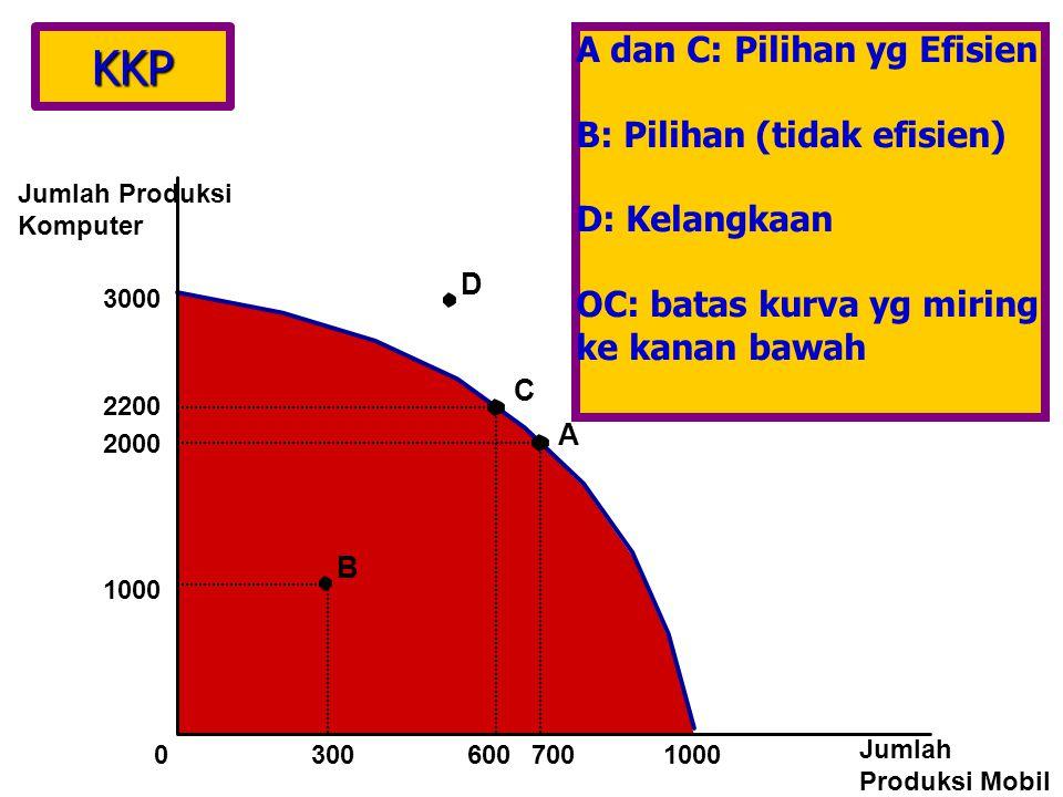 KKP Jumlah Produksi Komputer Jumlah Produksi Mobil 3000 1000 2000 2200 A 700 60030001000 B C D A dan C: Pilihan yg Efisien B: Pilihan (tidak efisien) D: Kelangkaan OC: batas kurva yg miring ke kanan bawah