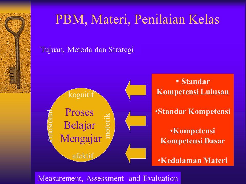 PBM, Materi, Penilaian Kelas Proses Belajar Mengajar • Standar Kompetensi Lulusan •Standar Kompetensi •Kompetensi Kompetensi Dasar •Kedalaman Materi k