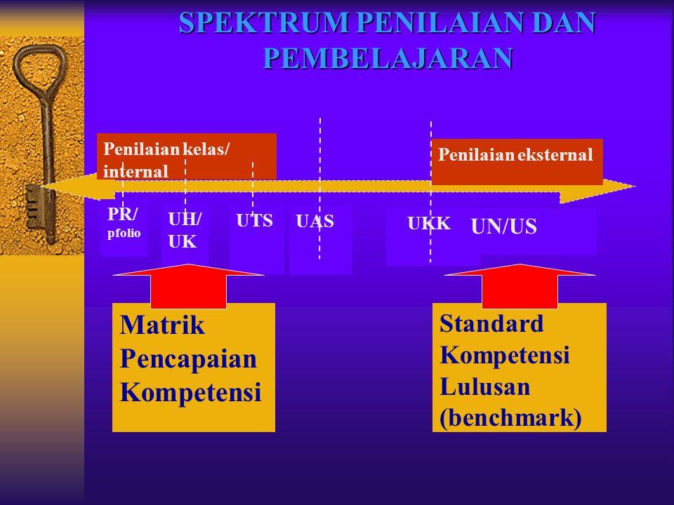 UH/ UK UTS UAS PR/ pfolio UKK UN/US Penilaian kelas/ internal Penilaian eksternal Matrik Pencapaian Kompetensi Standard Kompetensi Lulusan (benchmark)