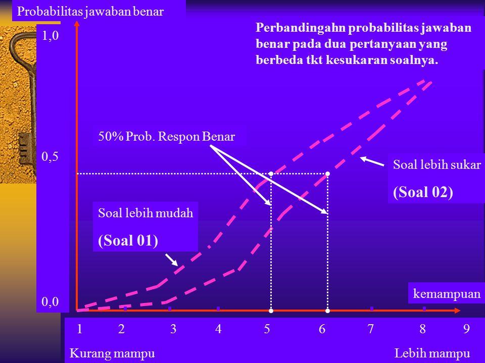 12 345 6 7 8 9 Kurang mampu Lebih mampu Soal lebih sukar (Soal 02) Soal lebih mudah (Soal 01) 1,0 0,5 0,0 kemampuan Probabilitas jawaban benar Perband